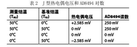 J 型热电偶电压和 AD8494 对数