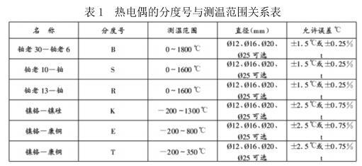 热电偶的分度号与测温范围关系表