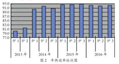 年热效率柱状图