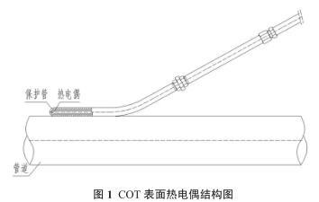 COT 表面热电偶结构图