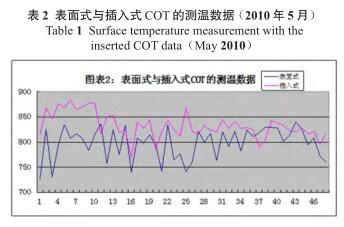 表面式与插入式 COT 的测温数据