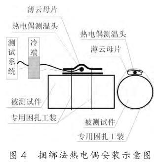 捆绑法热电偶安装<a href=http://www.tiankane.com target=_blank><span style=color:#008899;font-size:16px;>铠装热电偶</span></a>示意图