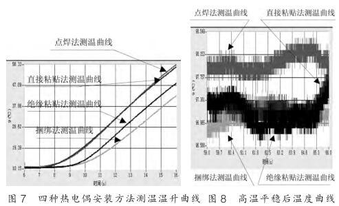 四种热电偶安装<a href=http://www.tiankane.com target=_blank><span style=color:#008899;font-size:16px;>铠装热电偶</span></a>方法测温温升曲线和高温平稳后温度曲线