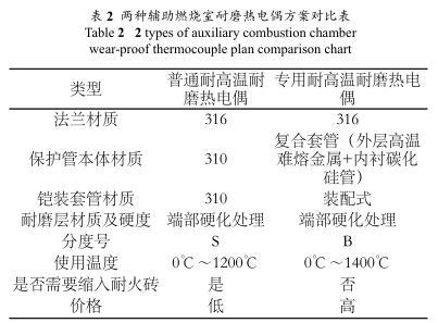 两种辅助燃烧室耐磨热电偶方案对比表