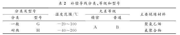 补偿导线分类、等级和型号