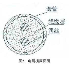 铠装热电偶绝缘电阻的分析与改进