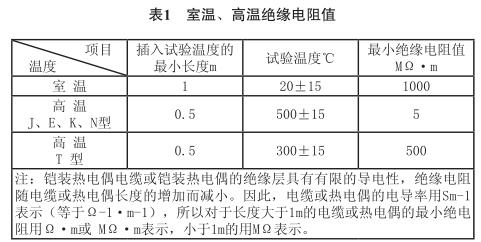 室温、高温绝缘电阻值