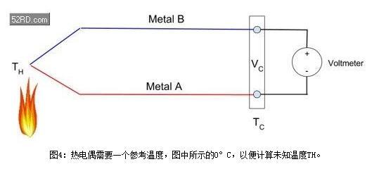 :热电偶需要一个参考温度,图中所示的0℃,以便计算未知温度TH。