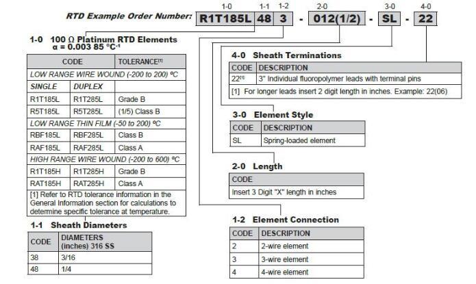 弹簧加载替代氧化镁热电偶元件的型号代码
