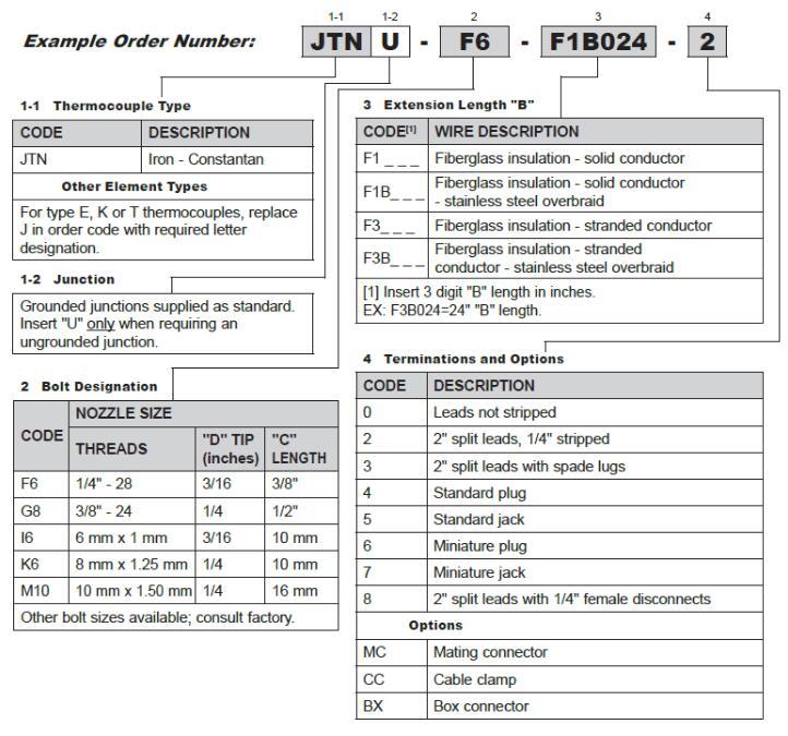 螺纹喷嘴暖和电偶的型号代码