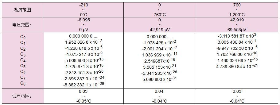 ITS-90热电偶正多项式和逆多项式