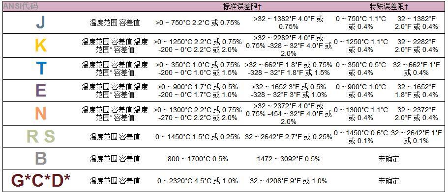 热电偶容差 (参比端处于0˚C)的说明