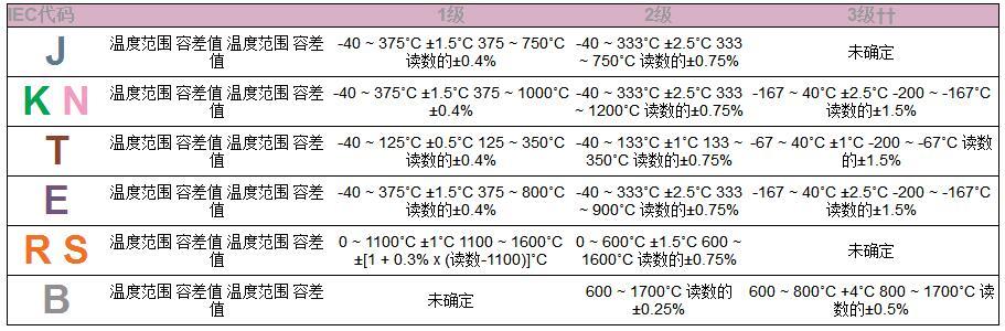 IEC容差等级EN 60584-2;JIS C 1602