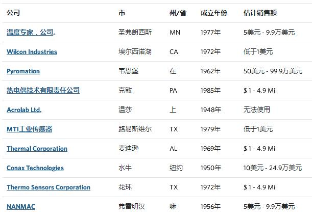 表1:铠装热电偶的十大供应商