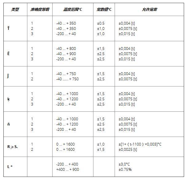 热电偶(TC传感器)的测量原理和温度范围容差1