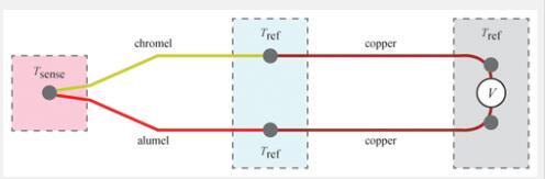 如何判断K型热电偶问题以及测量结果的准确性