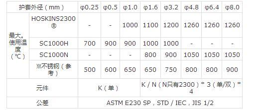 K型护套热电偶可大幅降低1000℃以上高温测量成本1