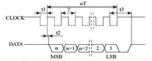 工程项目中温度仪表常用模拟量信号采集与转换