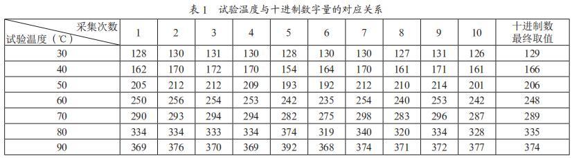 试验温度与十进制数字量的对应关系