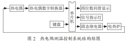 热电偶测温控制系统结构框图