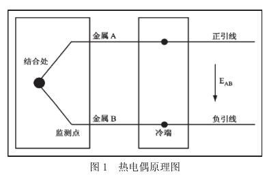 热电偶原理图
