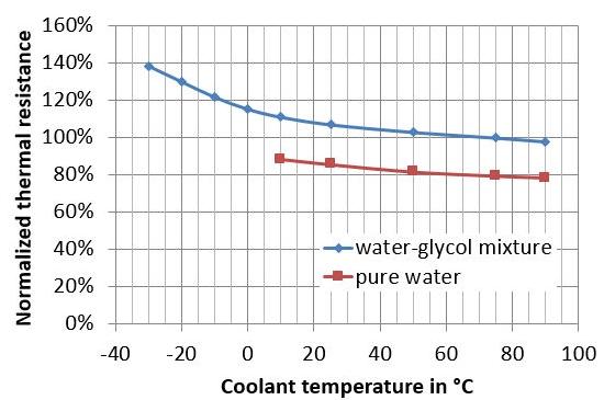数据表中的热阻值无法说明问题-3