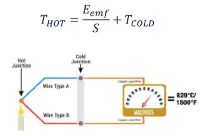热电制冷方法